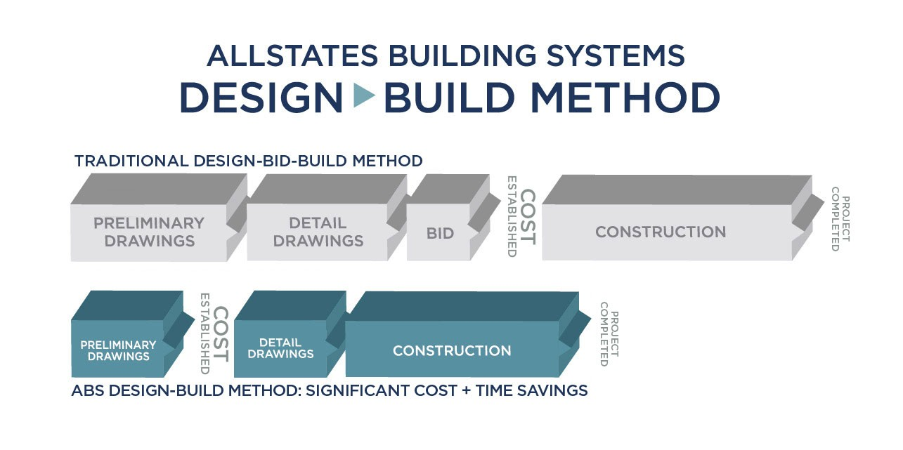 The design build process architects allstates for Procedure to build a house